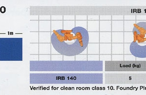 irb140