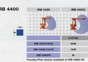 irb4400