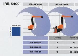 irb5400