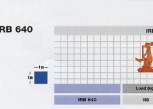 irb640